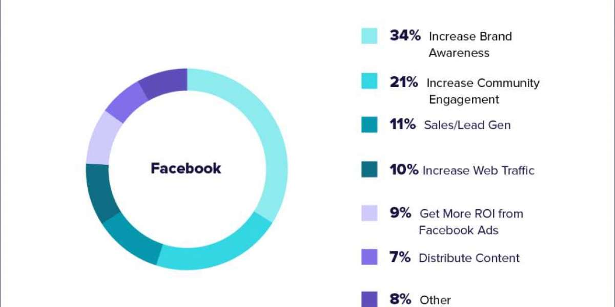 The way to pick out out the proper fb goals for each advertising and marketing campaign